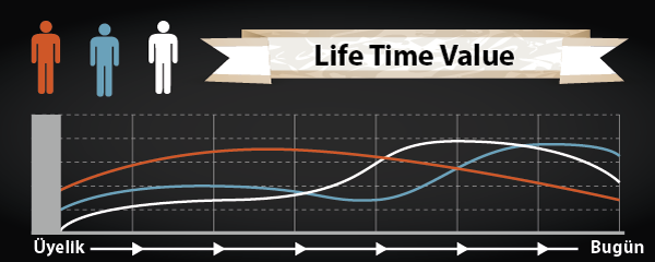 Life Time Value Analizi