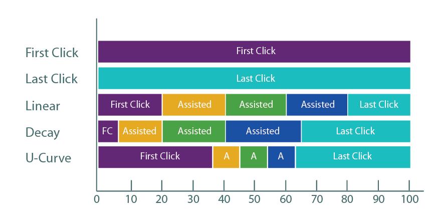 Attribution Model Çeşitleri